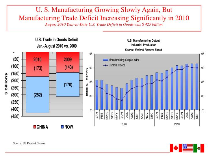U. S. Manufacturing Growing Slowly Again, But
