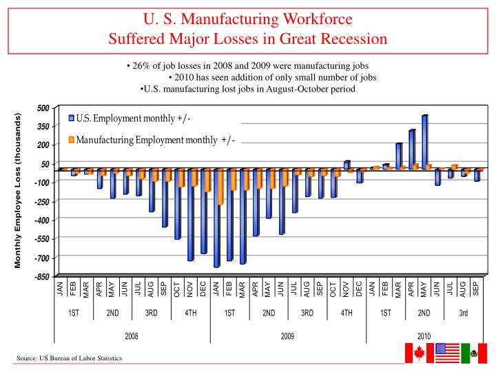 U. S. Manufacturing Workforce
