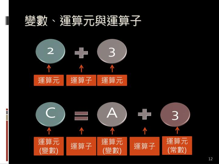 變數、運算元與運算子