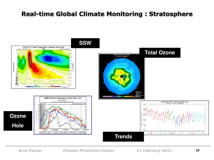 Real-time Global Climate Monitoring : Stratosphere