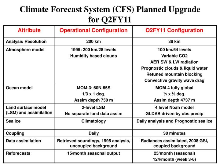 Climate Forecast System (CFS) Planned Upgrade for Q2FY11