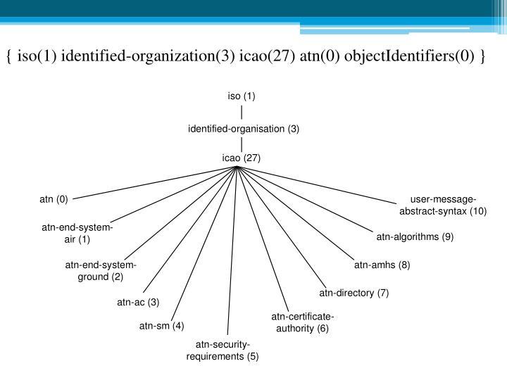 { iso(1) identified-organization(3) icao(27) atn(0) objectIdentifiers(0) }