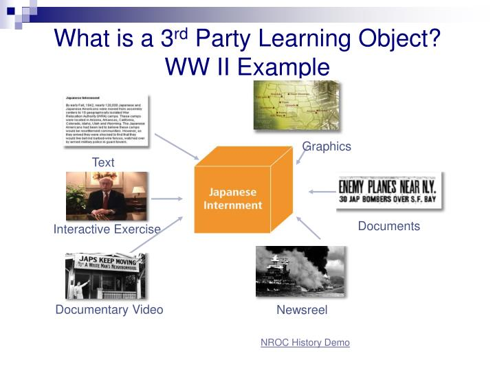 What is a 3 rd party learning object ww ii example