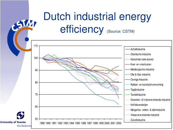 Dutch industrial energy efficiency