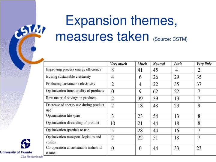 Expansion themes, measures taken