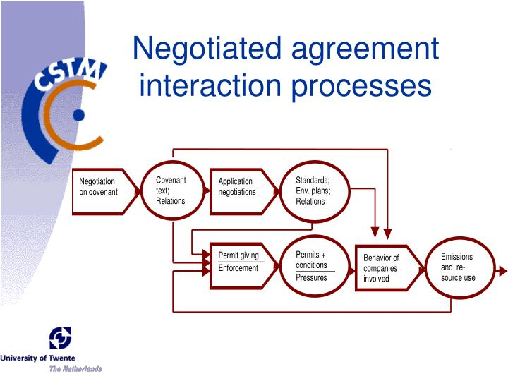 Negotiated agreement interaction processes