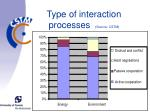type of interaction processes source cstm
