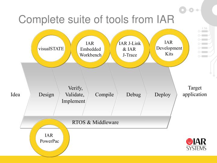 Complete suite of tools from IAR