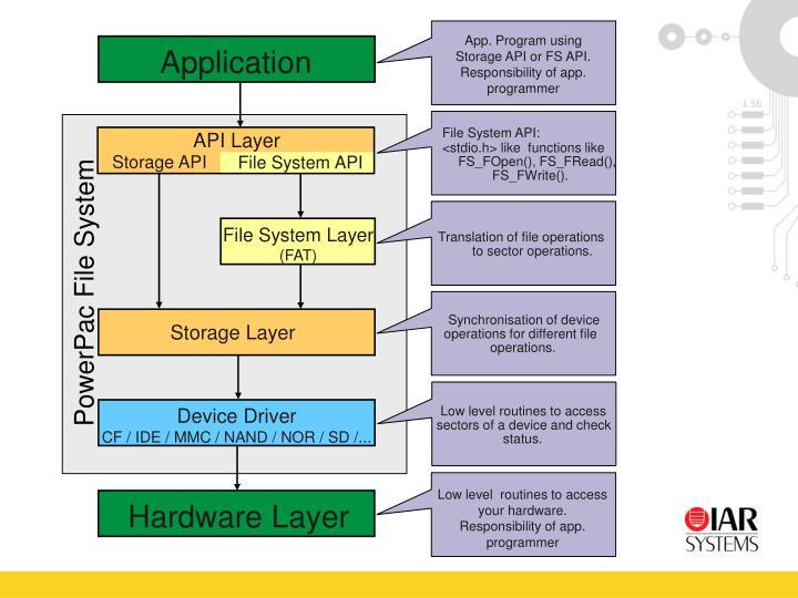 App. Program using