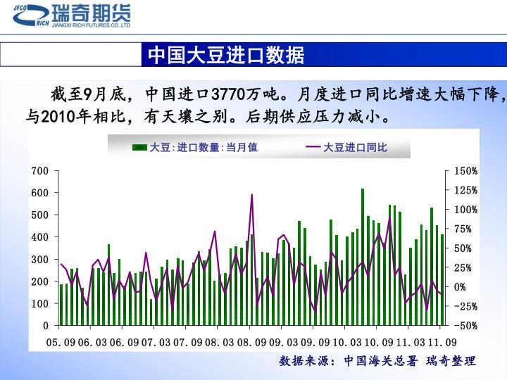 中国大豆进口数据
