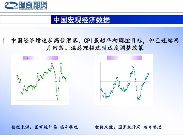 中国宏观经济数据
