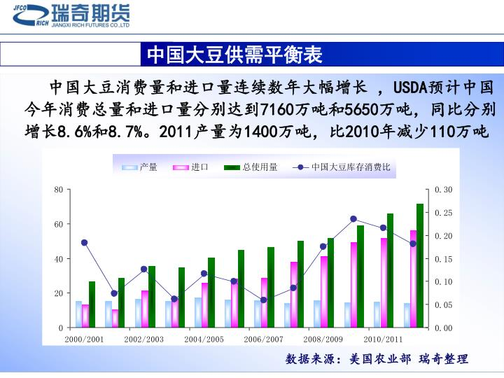 中国大豆供需平衡表