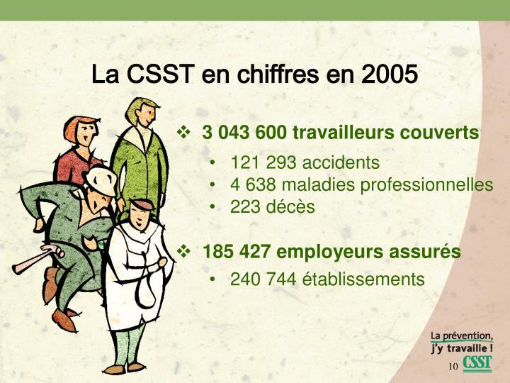 La CSST en chiffres en 2005