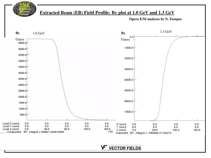 Extracted Beam (EB) Field Profile: By plot at 1.0 GeV and 1.3 GeV