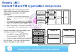 results i ix current pm and fm organisation and process