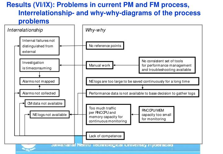 Results (VI/IX): Problems in current PM and FM process,