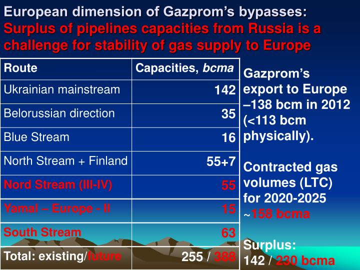 European dimension of Gazprom's bypasses: