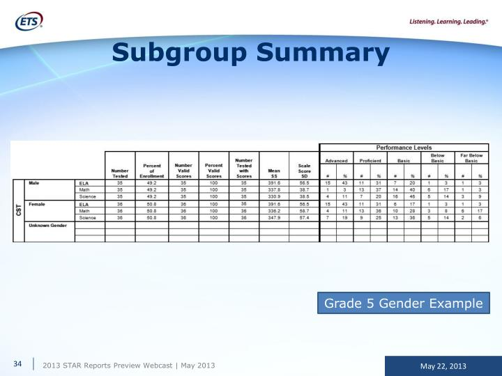 Subgroup Summary