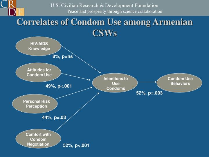 Correlates of Condom Use among Armenian CSWs