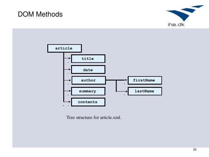 DOM Methods