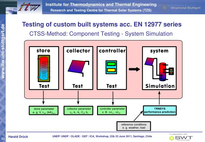 CTSS-Method: Component Testing - System Simulation