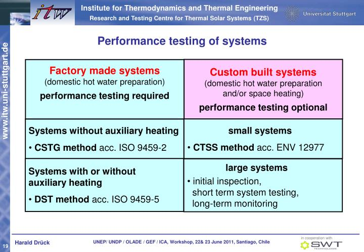 Performance testing of systems