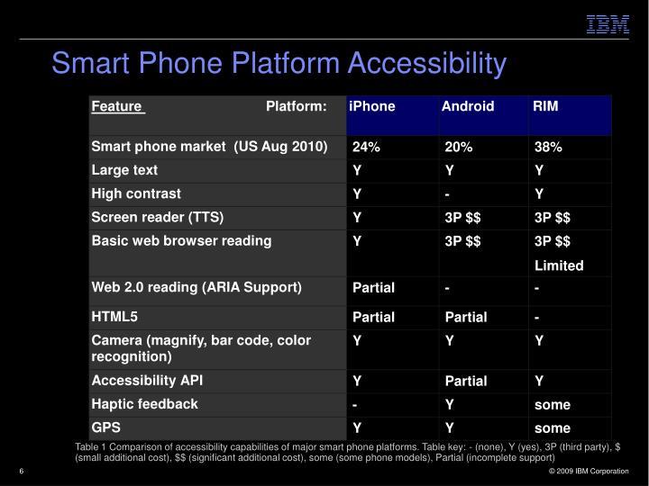 Smart Phone Platform Accessibility