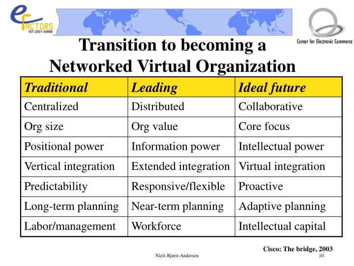 Transition to becoming a Networked Virtual Organization