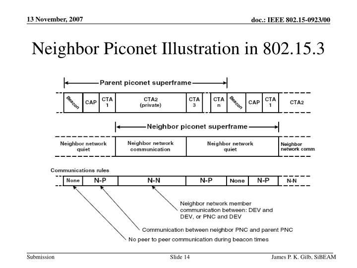 Neighbor Piconet Illustration in 802.15.3