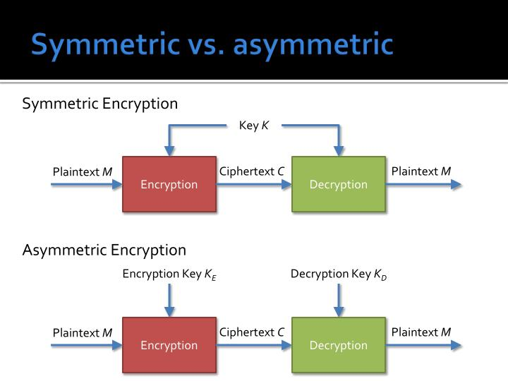 symmetric encryption is outdated a