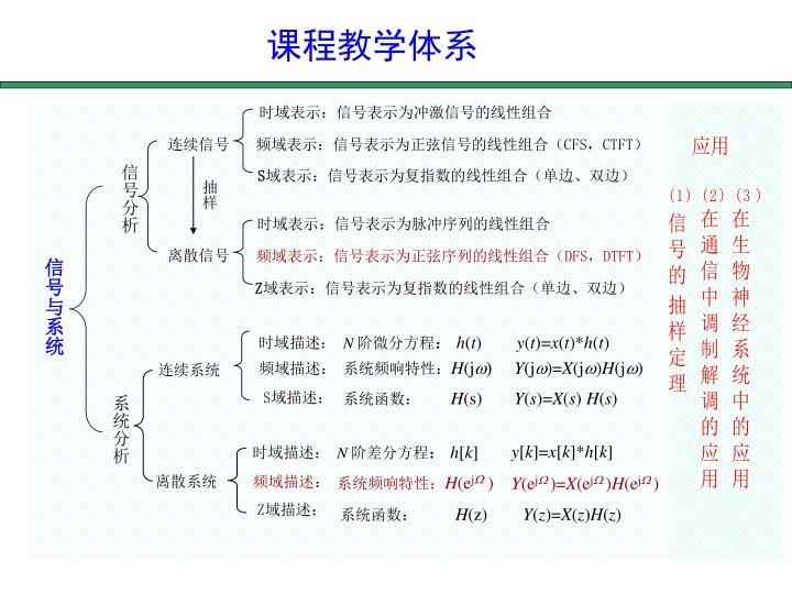 课程教学体系