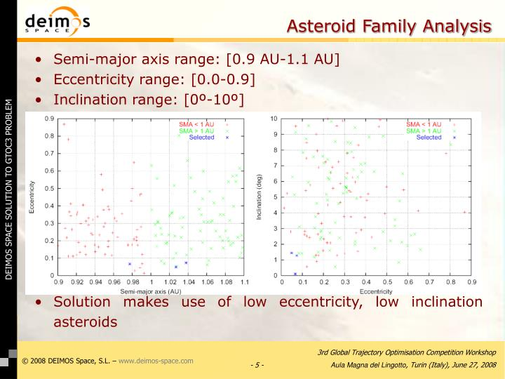 Asteroid Family Analysis