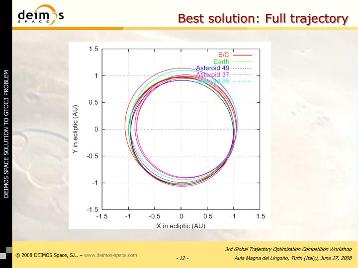 Best solution: Full trajectory