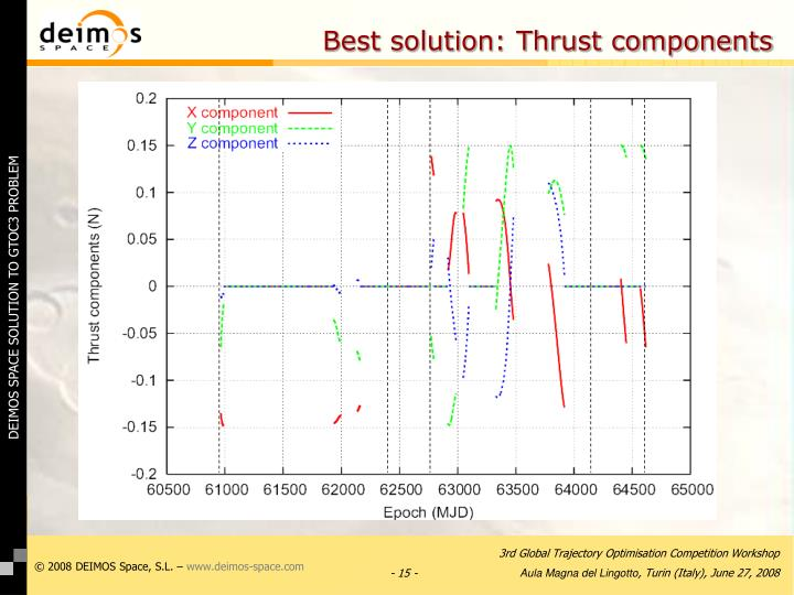 Best solution: Thrust components