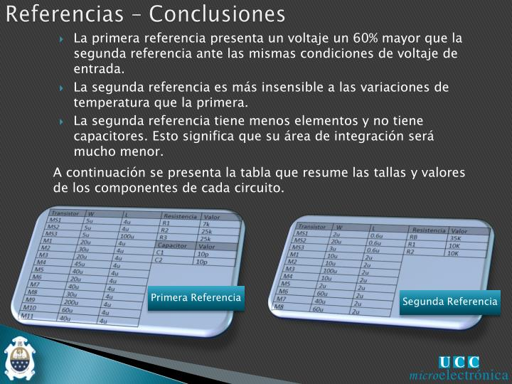 Referencias – Conclusiones