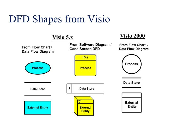 DFD Shapes from Visio
