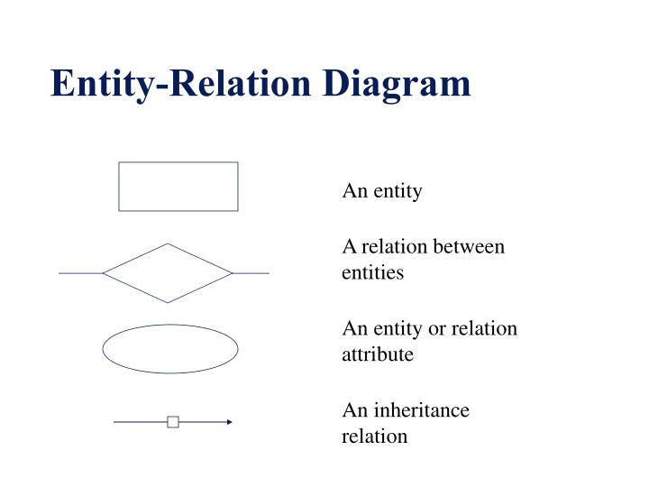 Entity-Relation Diagram