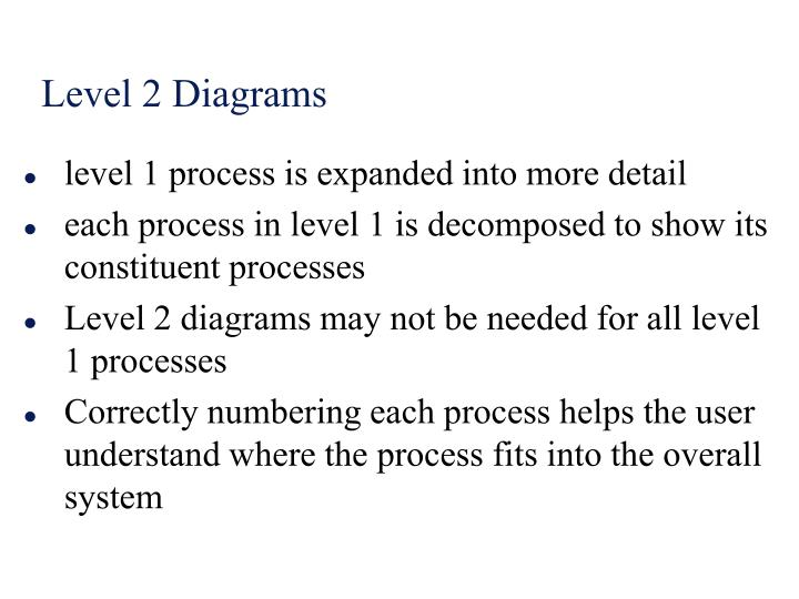 level 1 process is expanded into more detail