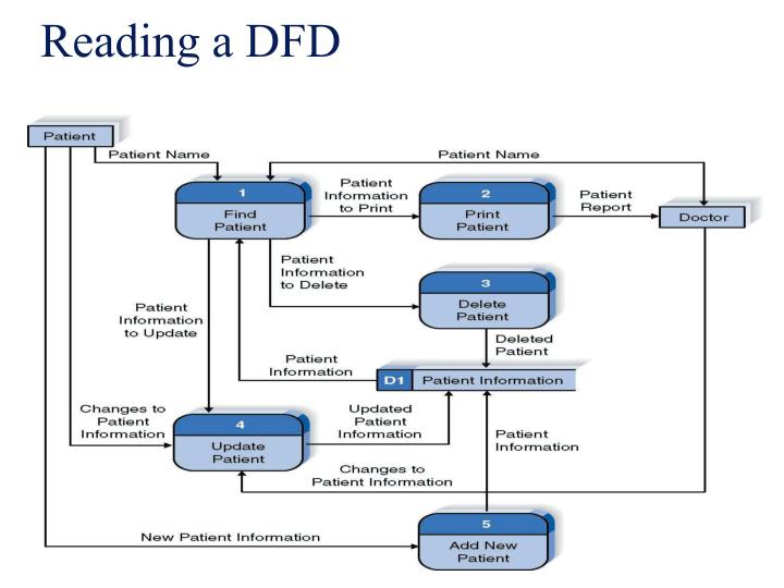 Reading a DFD