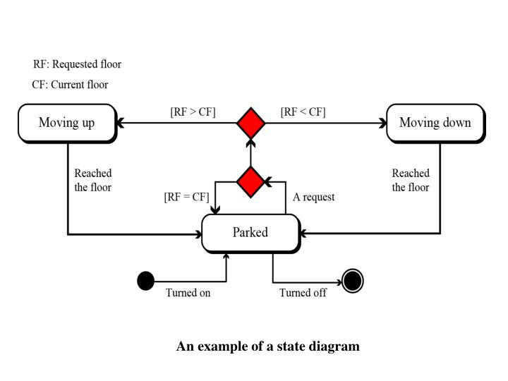 An example of a state diagram