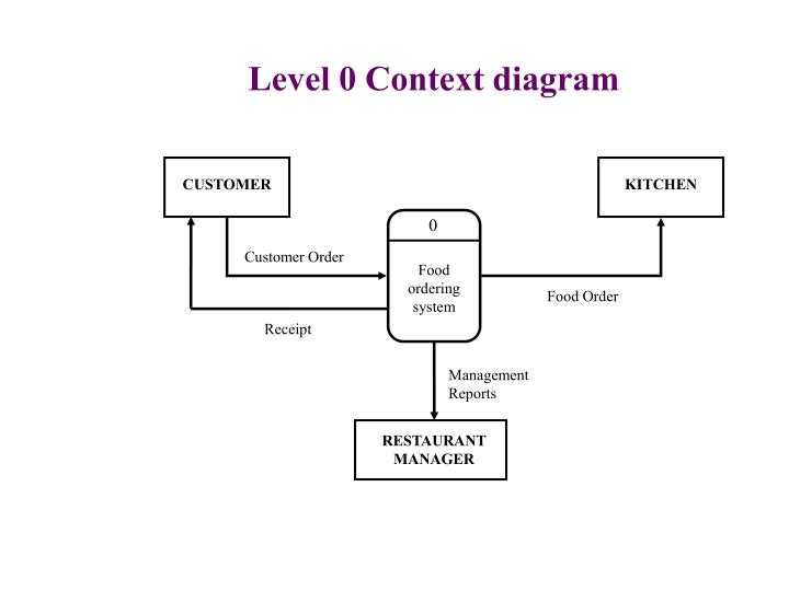 Level 0 Context diagram
