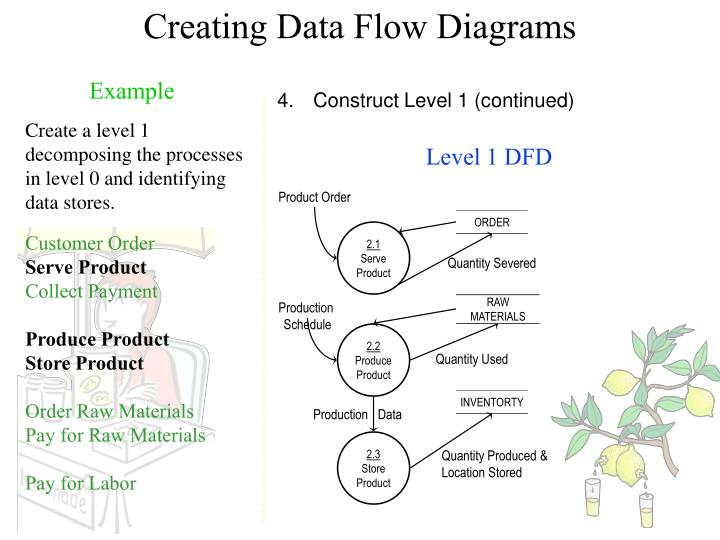Creating Data Flow Diagrams