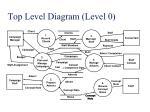top level diagram level 0