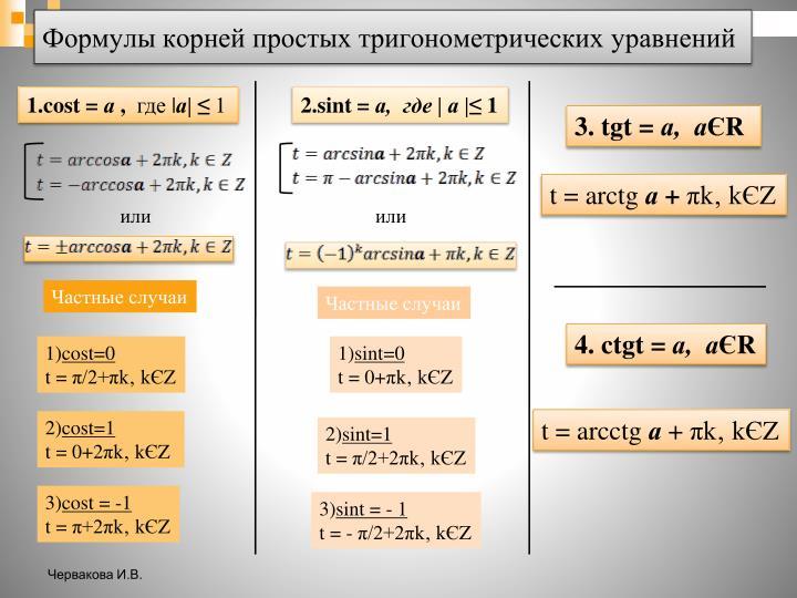 Формулы корней простых тригонометрических уравнений