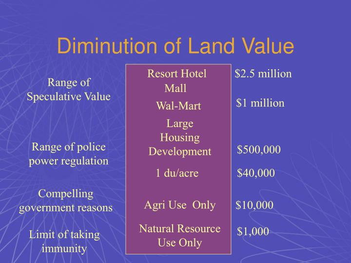 Diminution of Land Value