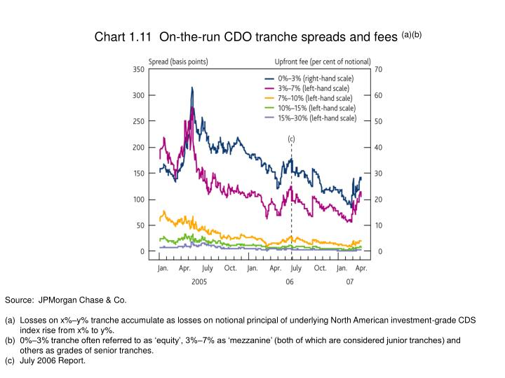 Chart 1.11  On-the-run CDO tranche spreads and fees