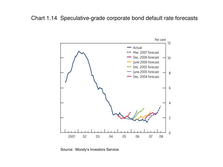 Chart 1.14  Speculative-grade corporate bond default rate forecasts