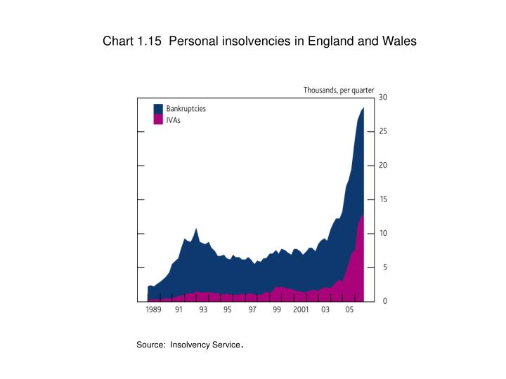 Chart 1.15  Personal insolvencies in England and Wales