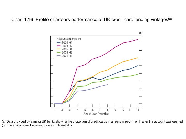 Chart 1.16  Profile of arrears performance of UK credit card lending vintages