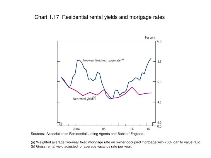 Chart 1.17  Residential rental yields and mortgage rates